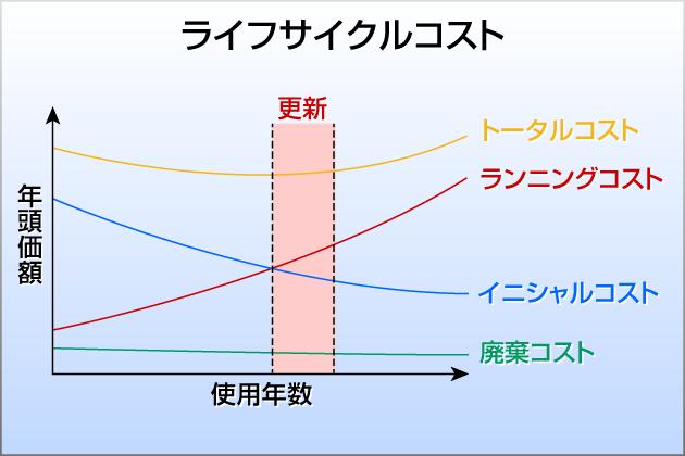 イニシャルコスト - JapaneseCla...